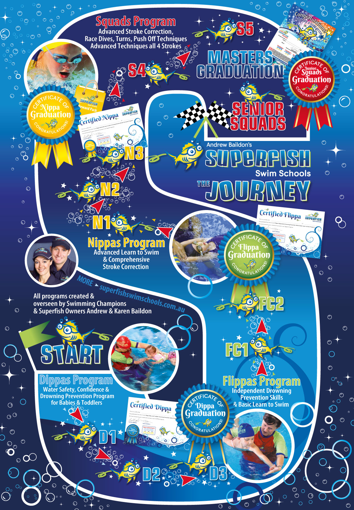 The Superfish Swim Schools Journey